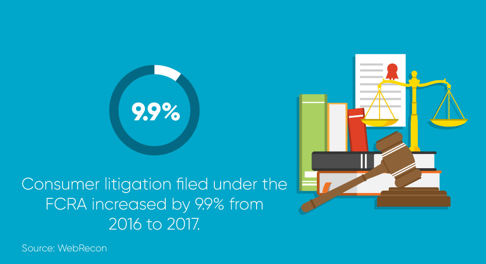Statistic showing that consumer litigation filed under the FCRA increased by 9.9% from 2016 to 2017.