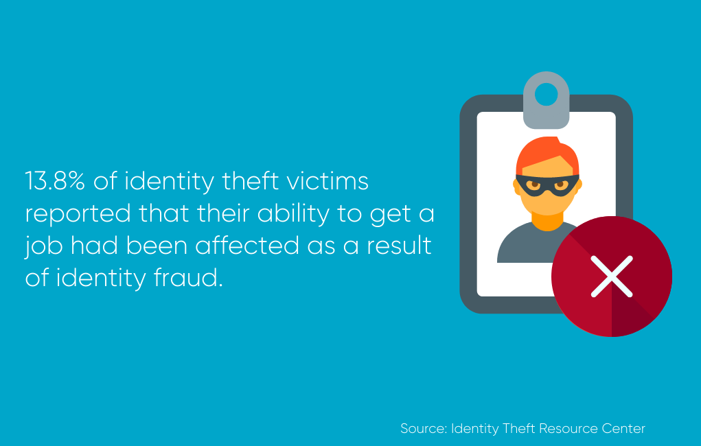 13.8% of identity theft victims reported that their ability to get a job had been affected as a result of identity fraud