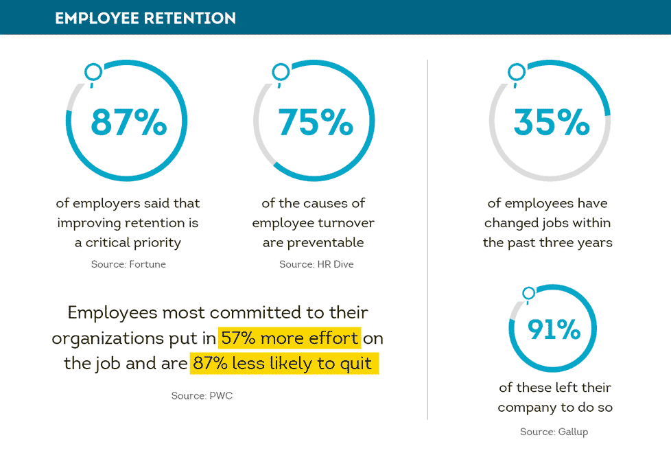 Employee rentention statistics