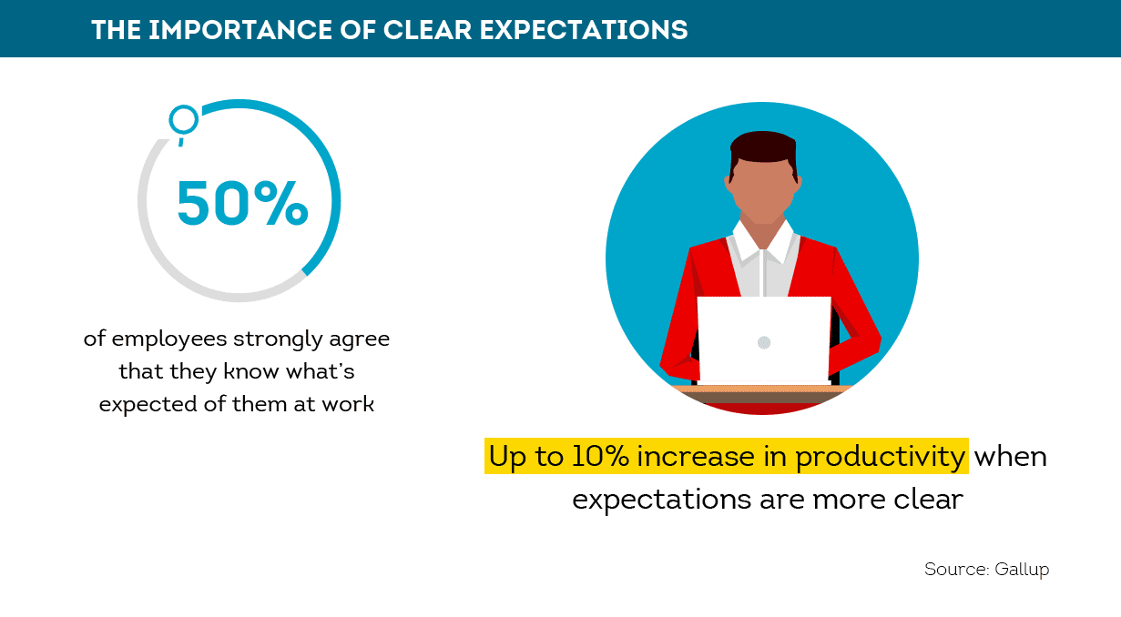 It's important to set clear expectations for employees
