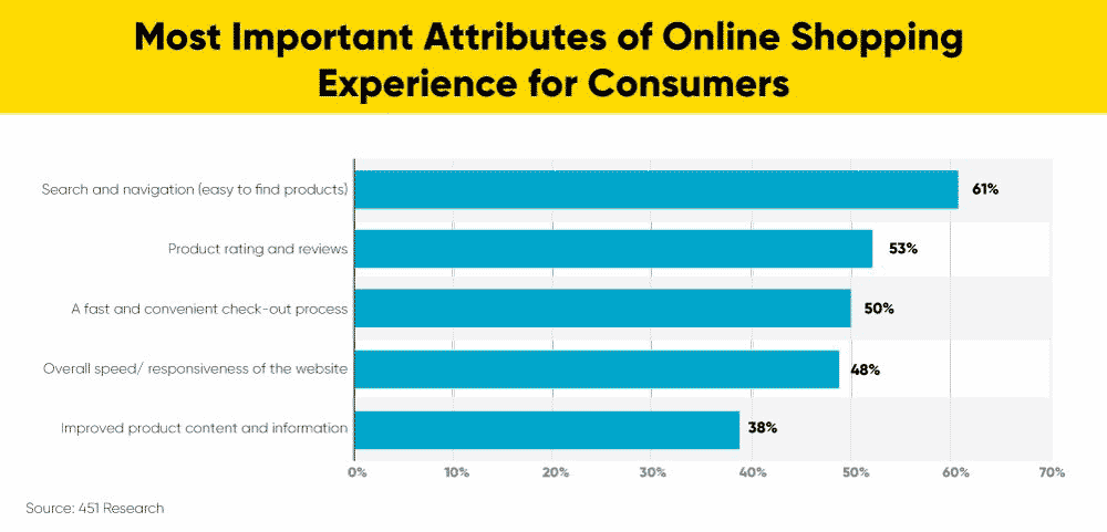 Attributes of online shopping experience for consumers