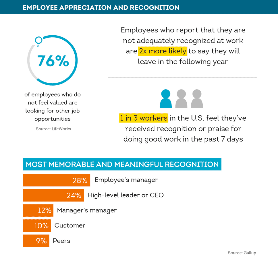 Employee recognition and appreciation statistics
