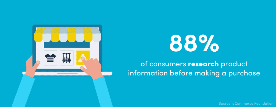 88% of consumers research product information before making a purchase