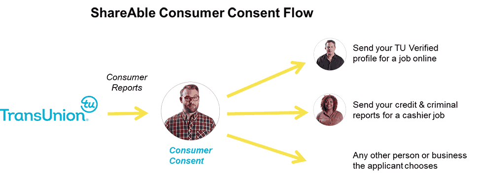 consumer consent process enables applicants to push their information to screeners safely