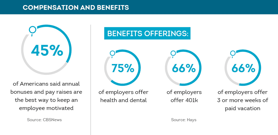 Employee compensation and benefits statistics