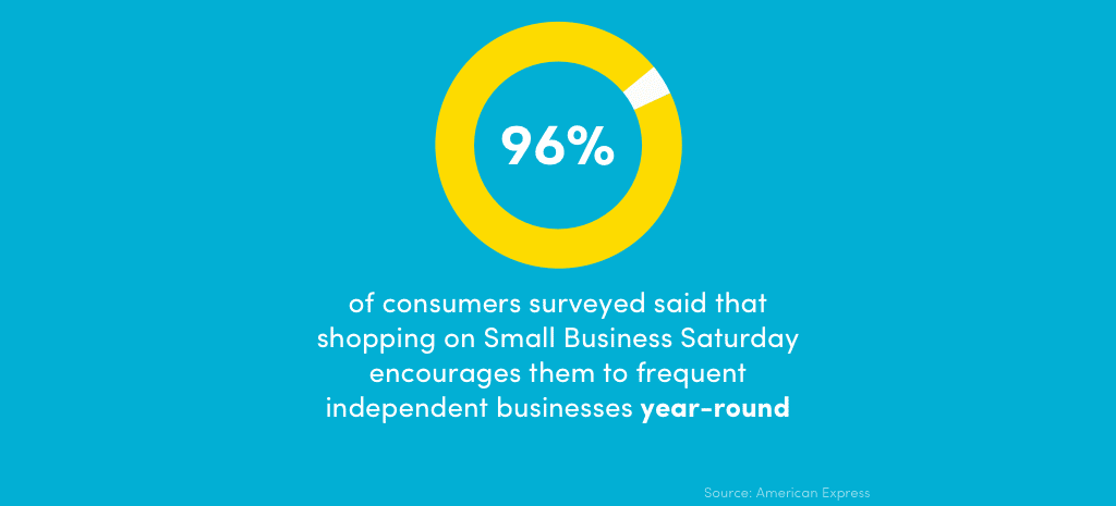 96% of consumers said shopping on Small Business Saturday encourages them to shop independent businesses year-round