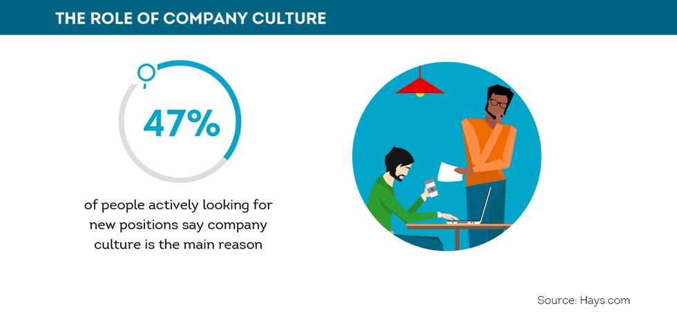47% of people actively looking for jobs cite company culture as the main reason