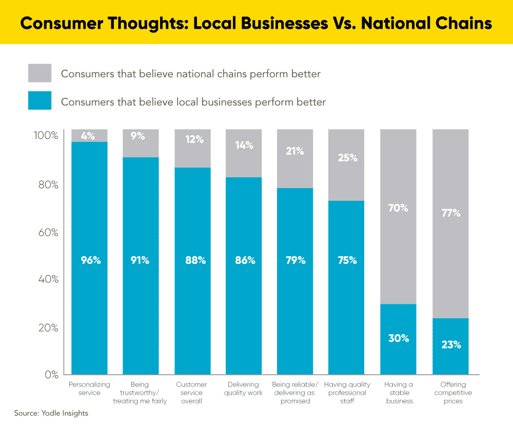 Graph shows consumers believe local businesses perform better than national chains