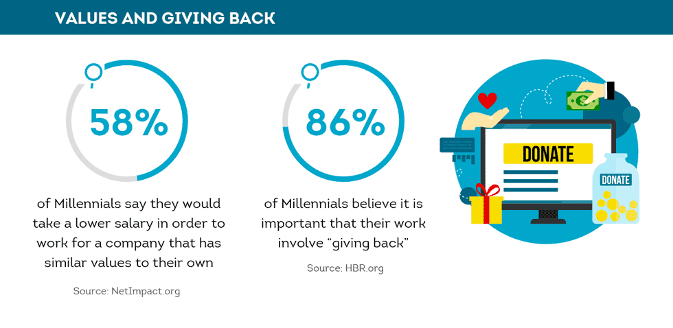 Modern employees value giving back