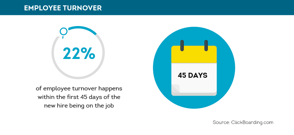22% of employee turnover occurs within the first 45 days of employment