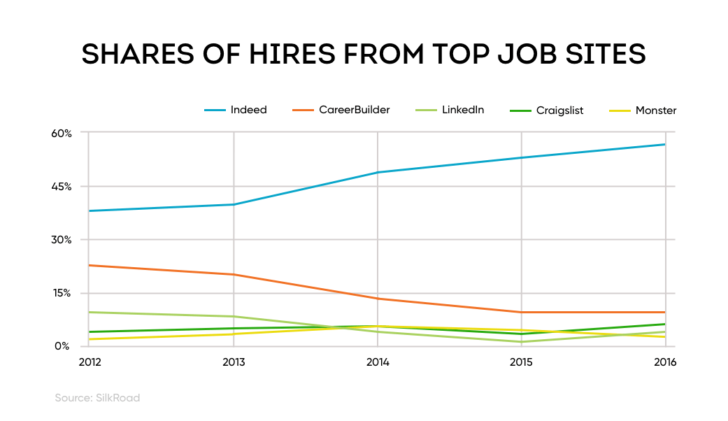 Line graph shows that Indeed is the number one source of external hires