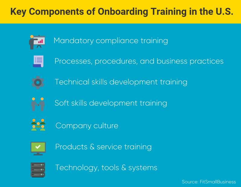 Graphic showing the key components of employee onboarding programs in the U.S.
