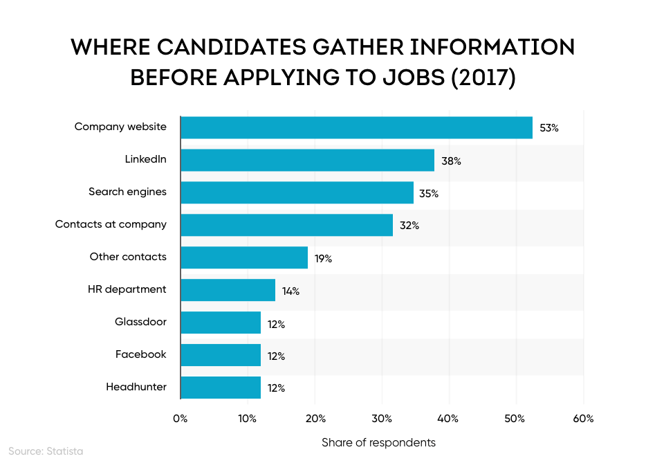 Bar graph showing that 38% of applicants use LinkedIn to gather information about a job