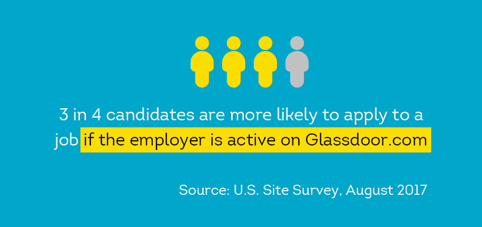 3 in 4 candidates are more likely to apply to a job