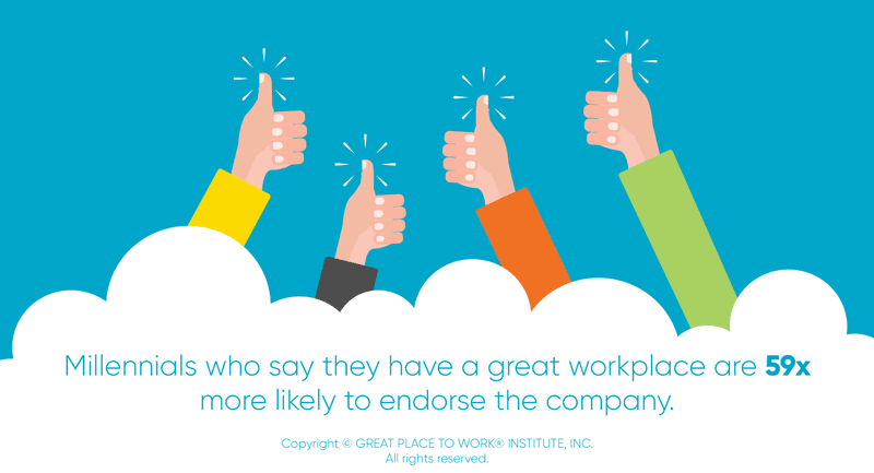 Millennials who say they have a great workplace are 59x more likely to endorse the company