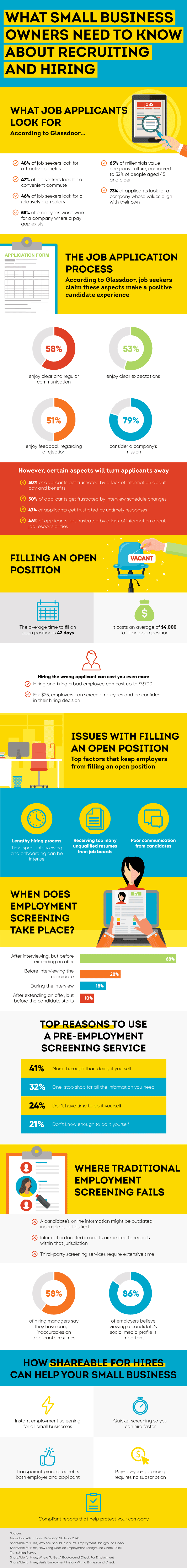 recruiting and hiring statistics infographic