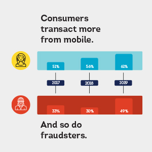 Banner image for Fraudsters Increasingly Leverage Mobile Devices